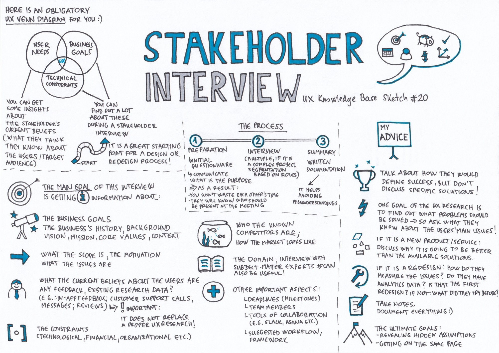Stakeholder Interview UX Knowledge Base Sketch