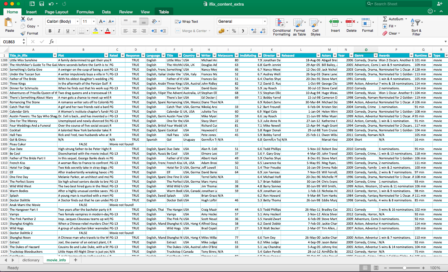 How Do I Transform Dataset From Excel Spreadsheet Using R