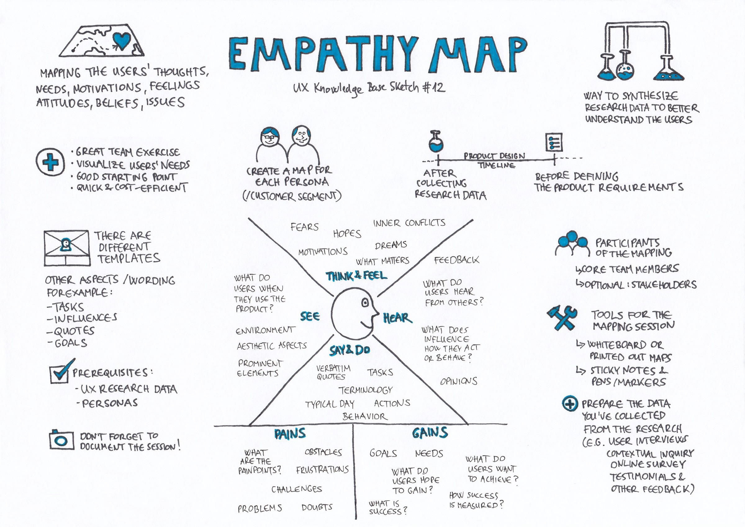Empathy Map Ux Knowledge Base Sketch