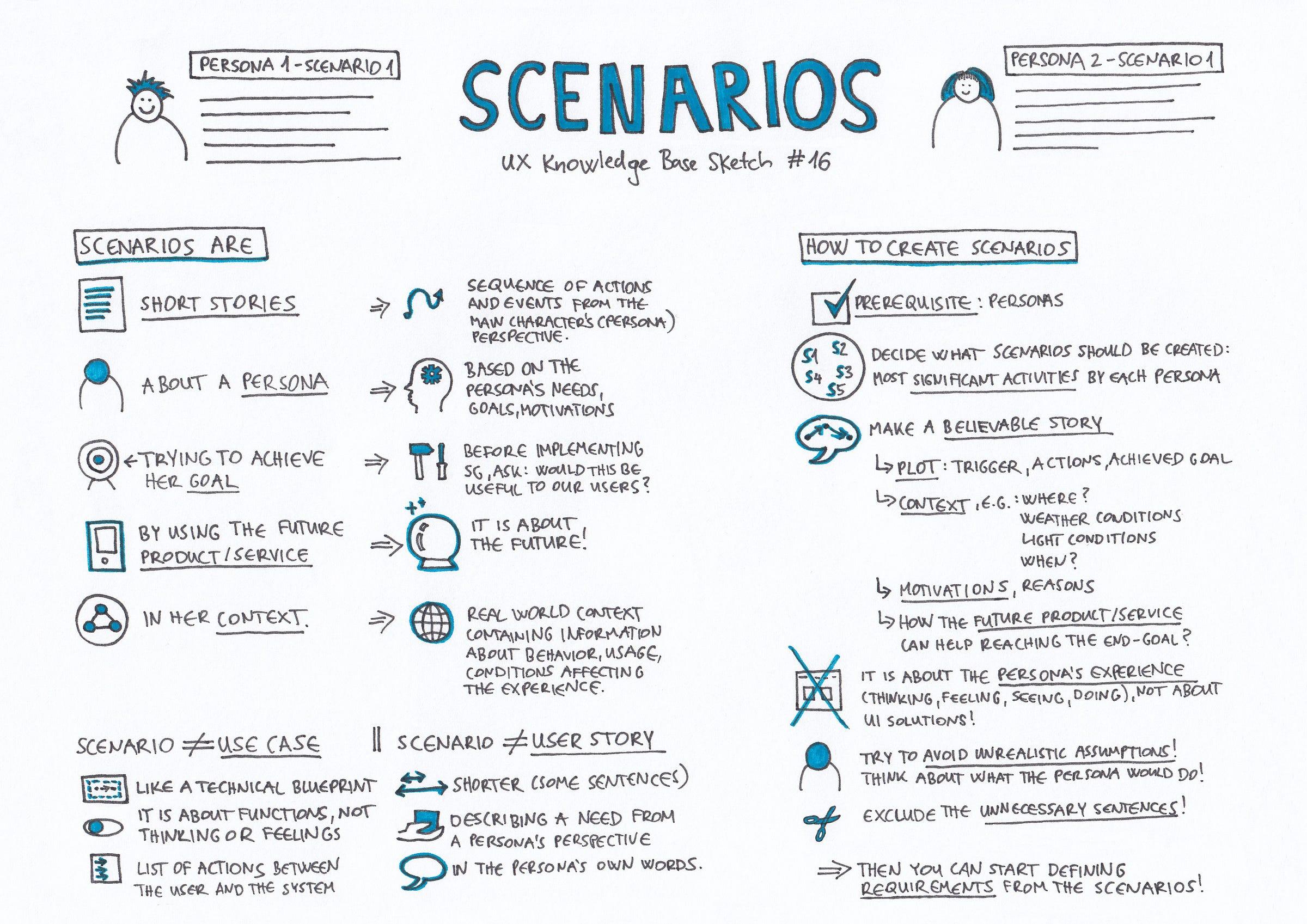 Scenarios Ux Knowledge Base Sketch