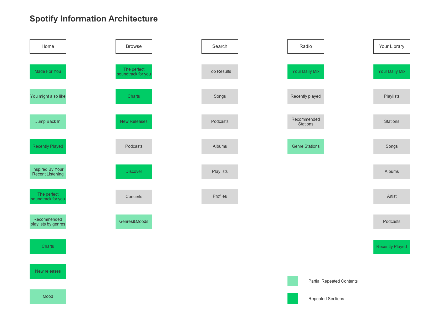 Spotify Uxysis And Redesign Prototypr