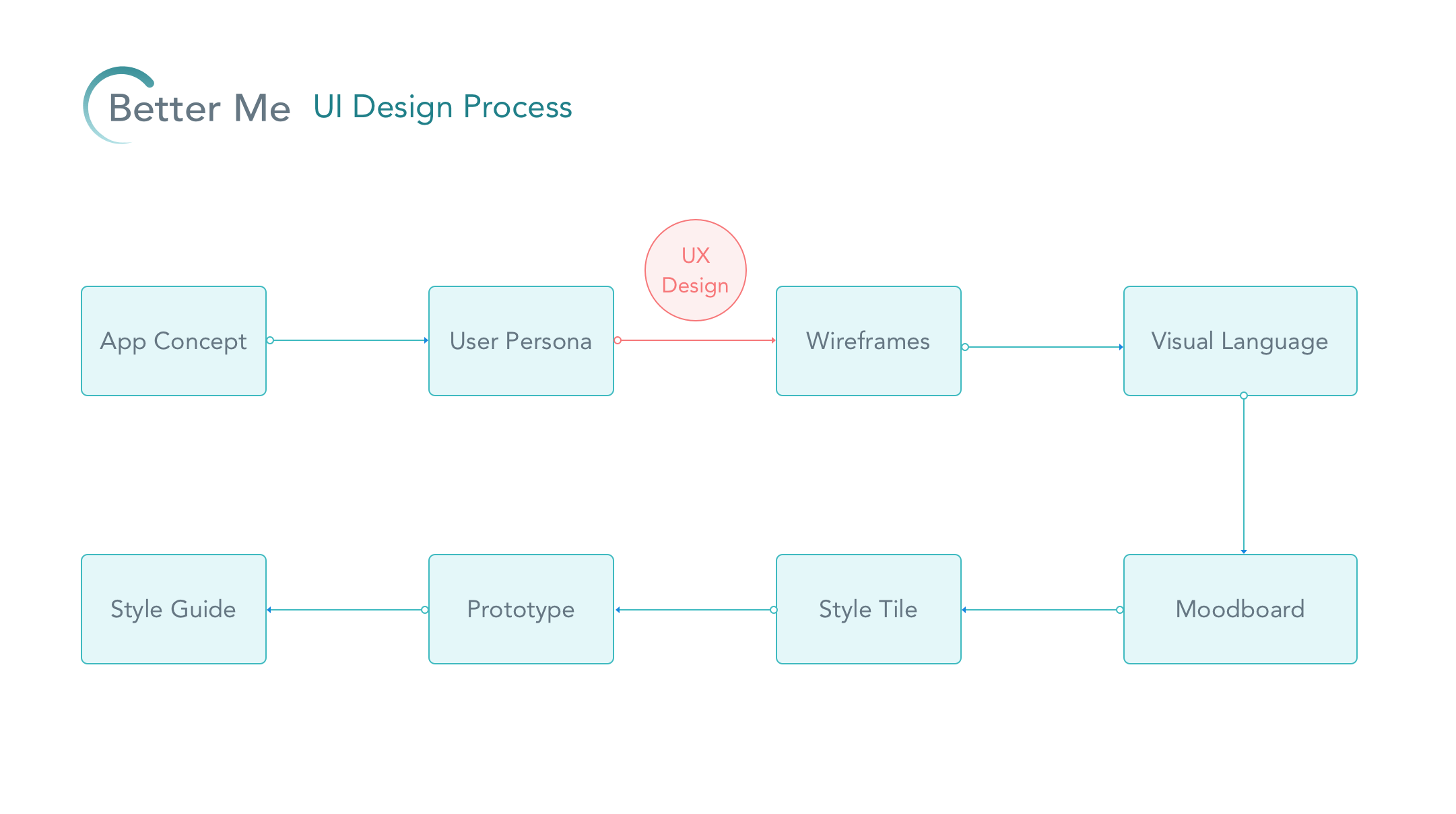 Case Study Mobile App Ui Design Process Prototypr