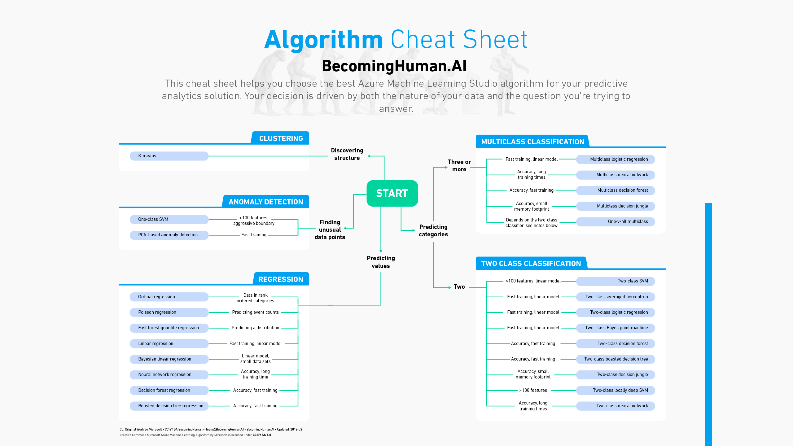 Downloadable Cheat Sheets For Ai Neural Networks
