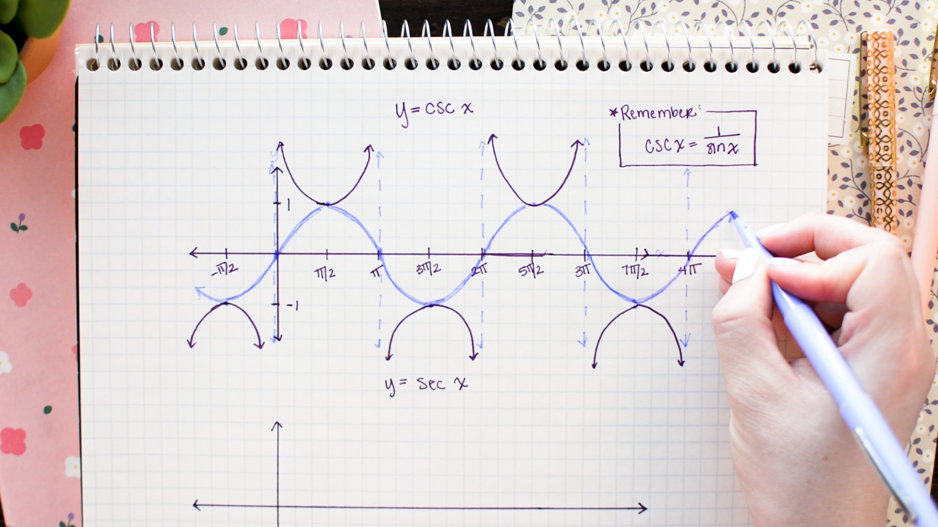 How To Graph Sine Cosine Tangent By Hand Math Hacks