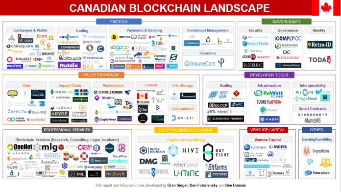 Image result for blockchain startups in canada