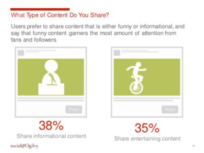 what type of content do you share on social media?