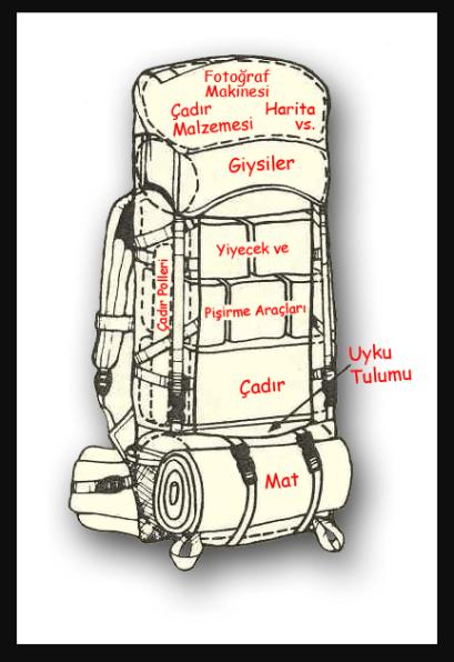 sırt çantası nasıl yerleştirilir