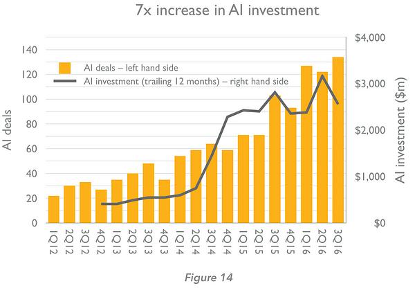 Investissement 7 fois plus élevé IA