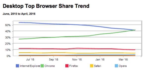Desktop top browser share trend