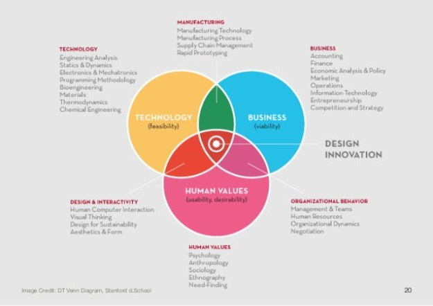 the intersection of design thinking, strategic consulting and