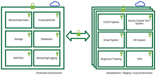 Illustration of Infrastructure with multiple tools, services, and cloud providers
