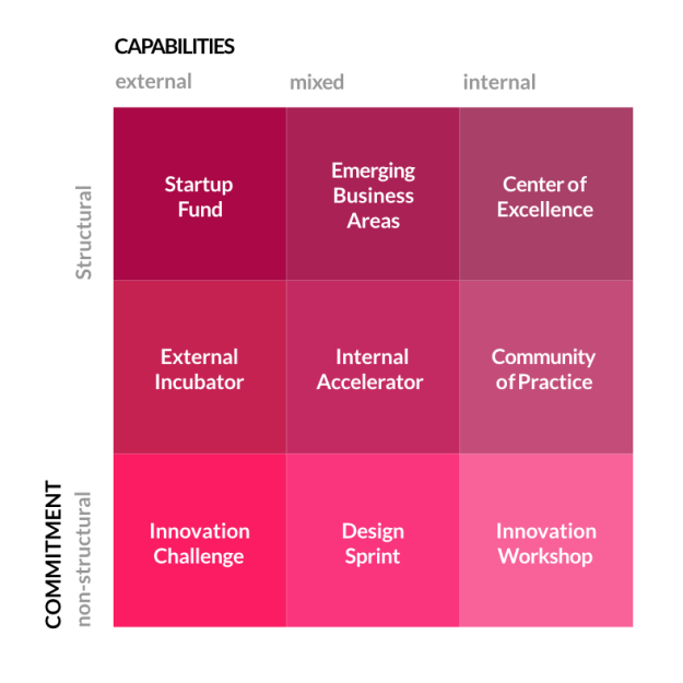 how to map out your innovation strategy: learnings from innovation