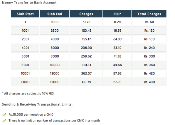 EasyPaisa Money Transfer Charges