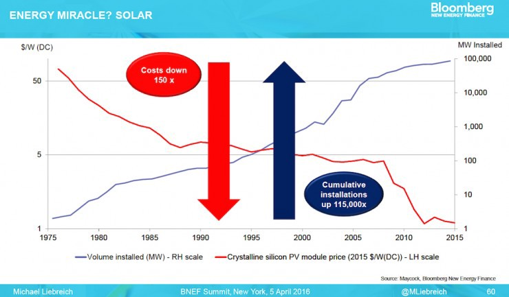 watch-almost-everything-you-know-about-clean-energy-is-outdated