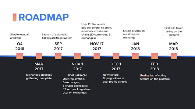 Arbidex Roadmap