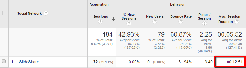Google Analytics dashboard