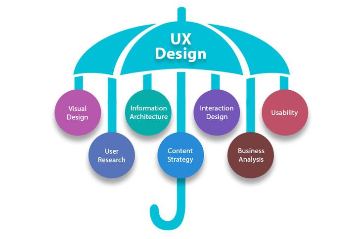 Разница между UI и UX-дизайном