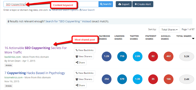 Buzzsumo content social share count