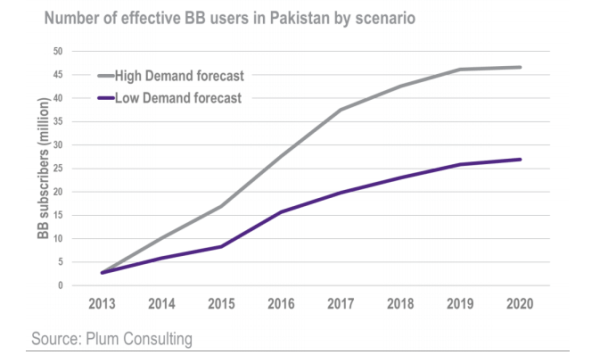 Broadband Users Forecast - 3G Pakistan