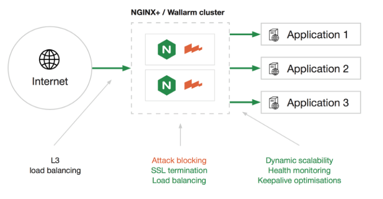 Wallarm — Web application firewall for NGINX/NGINX Plus