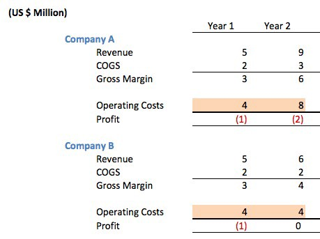 Should Startups Focus on Profitability or Not?