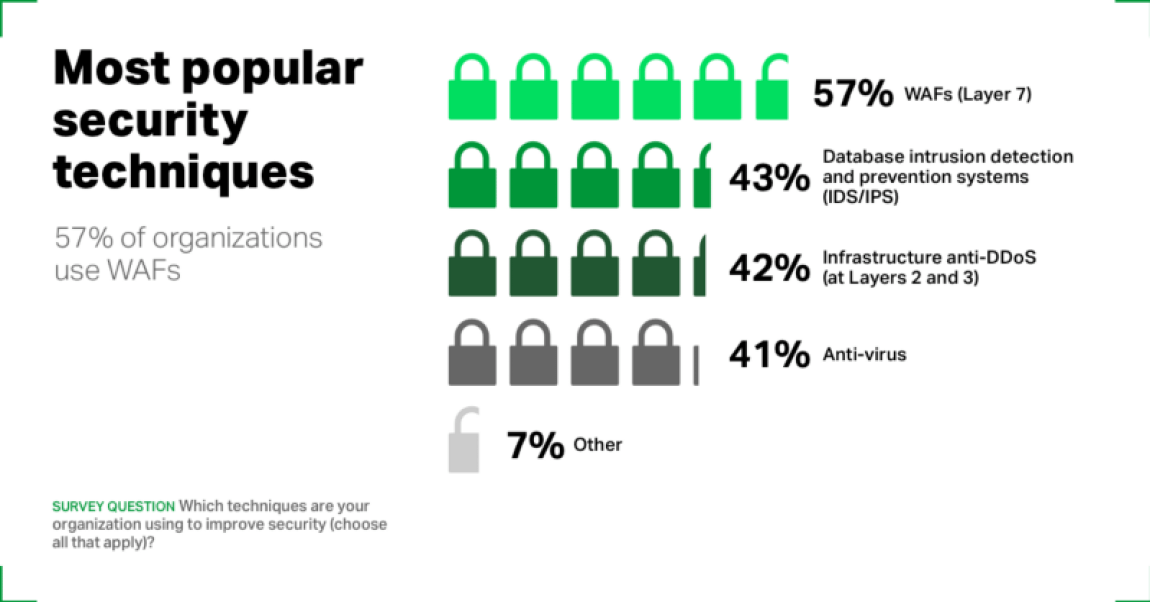 NGINX survey: Overall, 57% of organizations use a WAF