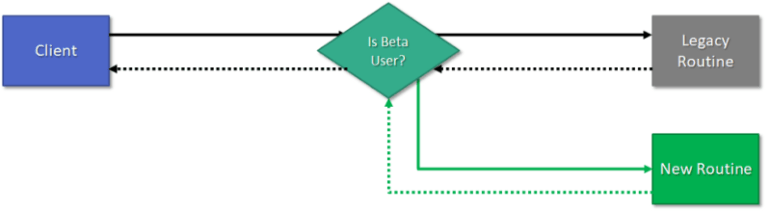 An example of a feature flag where beta users flow to a new routine