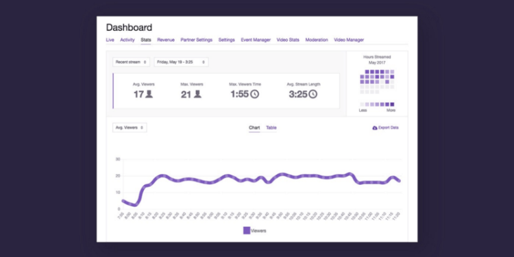 The Best Tools for Twitch Streaming - The Emergence