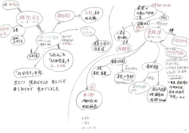 京都檢定-心智圖