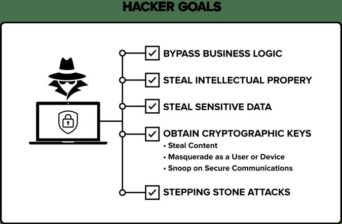 Hacker Goals