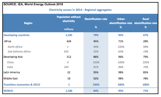 Africa: Energy Access in 2014, regional aggregates