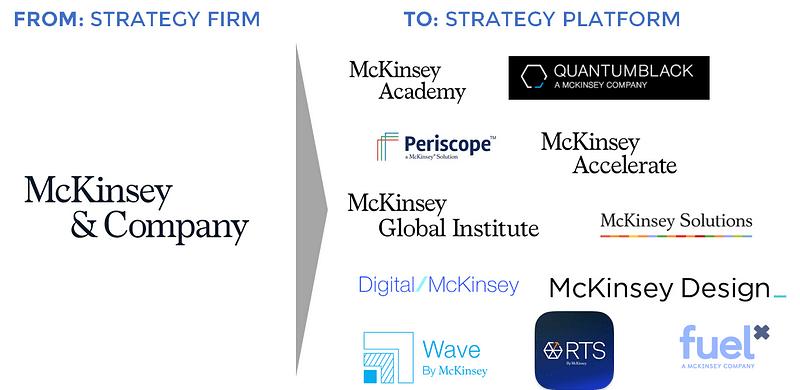 McKinsey future evolution