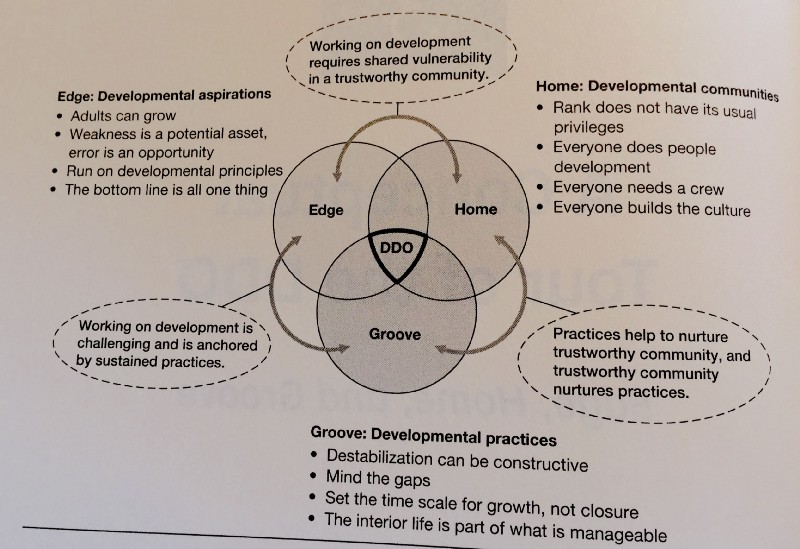 Practices for a Deliberately Developmental Organization