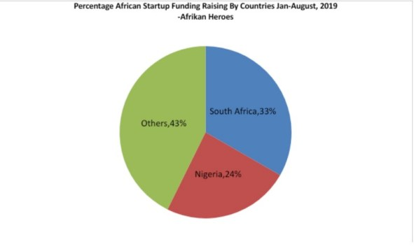 South Africa And Nigeria Top Africa's Startup Fundraising Chart In ...