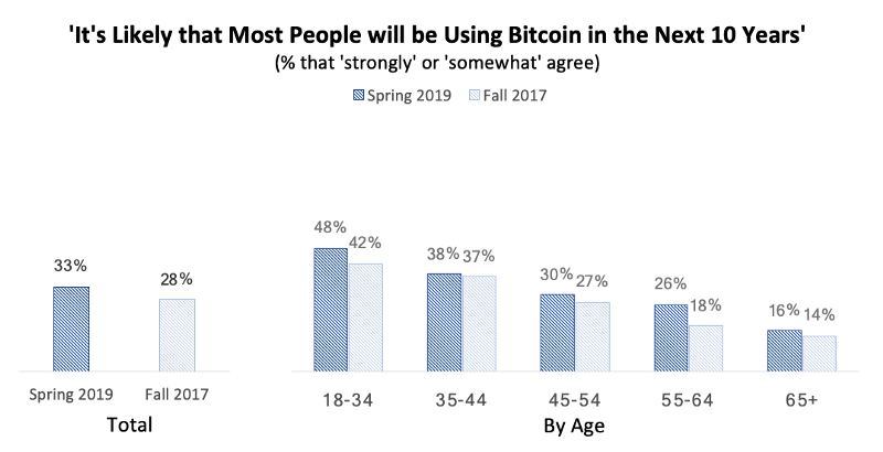 bar graphs of % of people agree disagree that bitcoin will be used more heavily in 10 years