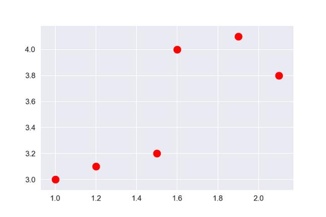 Scatter plot in Python using the Matplotlib library | Data