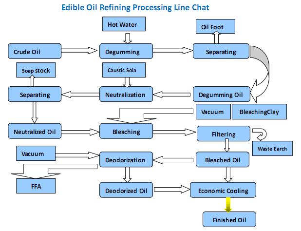 Oil Refining Process