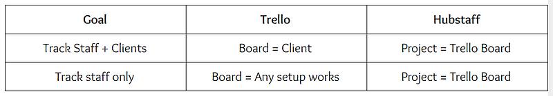 Time Tracking: Making Trello Work withHubstaff