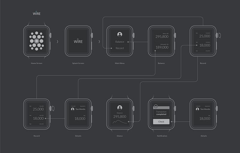 Apple Watch WIRE