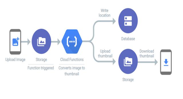 GCP Professional Cloud Developer Deep Dive notes  Preparing for the exam