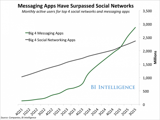 Scale of Messaging Landscape 2017