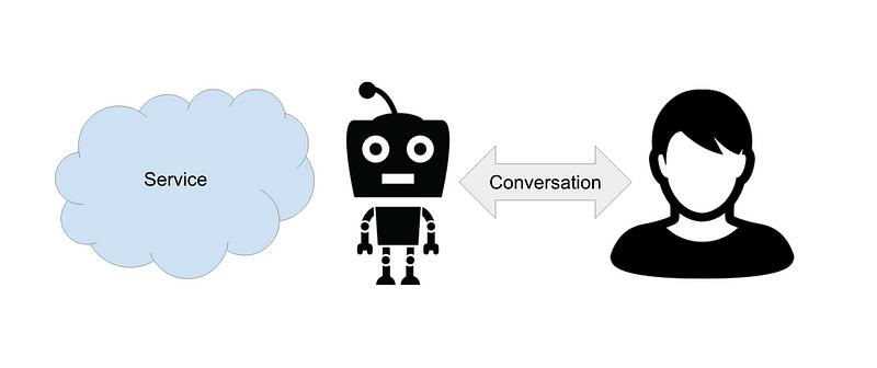 To bot or not to bot | VentureBeat