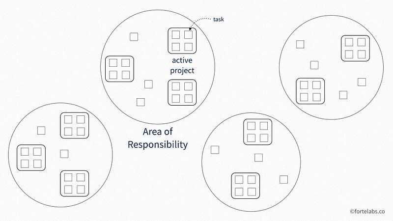 视觉上的隐喻,我们把时间花在完成任务上,这些任务自然而然地分为项目,这些项目属于我们的领域。