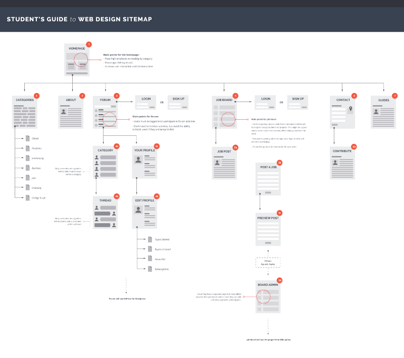 Sitemap For Student Guide
