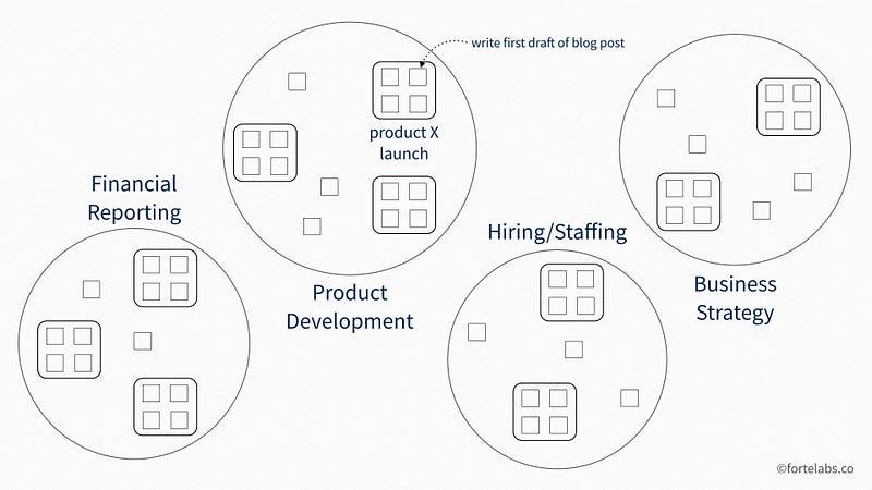 """例如,你可能会发现自己写了一篇博文的初稿,而这篇博文与 """"产品X发布 """"这个项目相关联,属于 """"产品开发 """"的领域。这可能只是你在工作中负责的几个活动领域之一,还有 """"业务战略""""、""""招聘/人员配置 """"和 """"财务报告""""。在你的个人生活中,你还有更多的领域,比如 """"育儿""""、""""兴趣爱好""""、""""公寓 """"等。"""