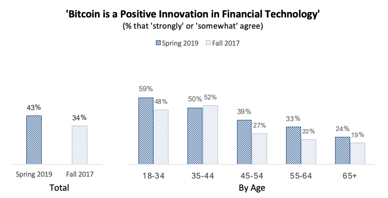 bar graphs of % of people agree or disagree that bitcoin is positive innovation in the finanace space