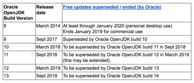 New Oracle OpenJDK Release Plan