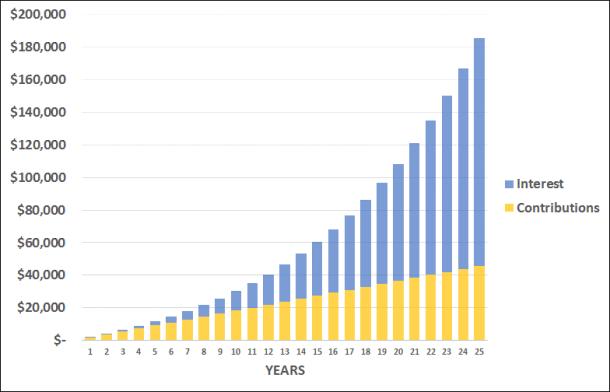 $180,000 Bar Chart