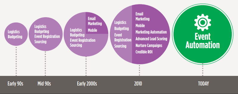 evolution of event automation