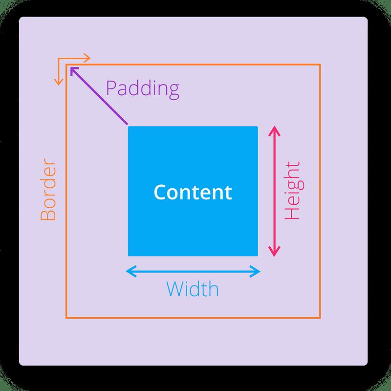 CSS box-model — Padding